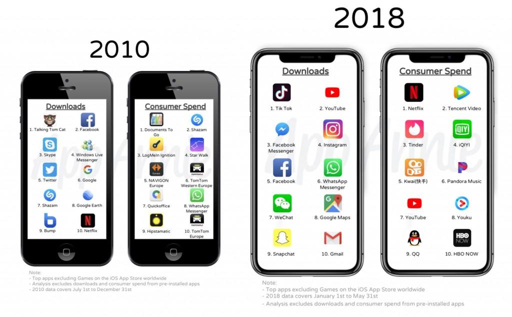 10 سنوات على متجر ابل على الانترنت : هذه اكثر التطبيقات والالعاب تحميلا طوال هذا العقد