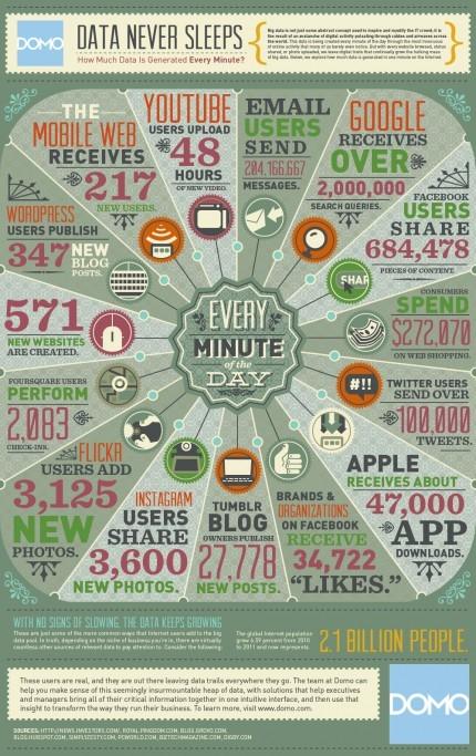 ماذا يحدث كل دقيقة على الانترنت - صورة