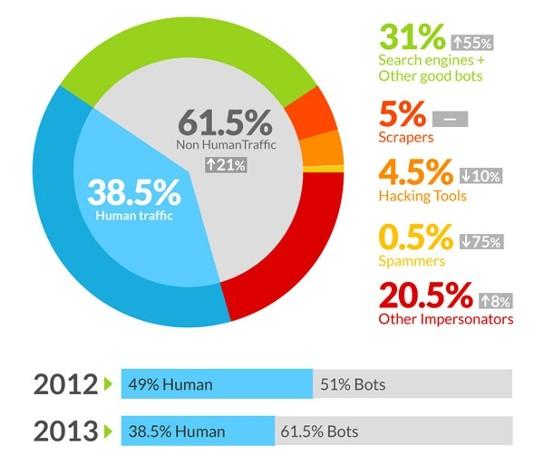 زوار الإنترنت لعام 2013 عناكب آلية بوتات ),بوابة 2013 bot-traffic-report-2