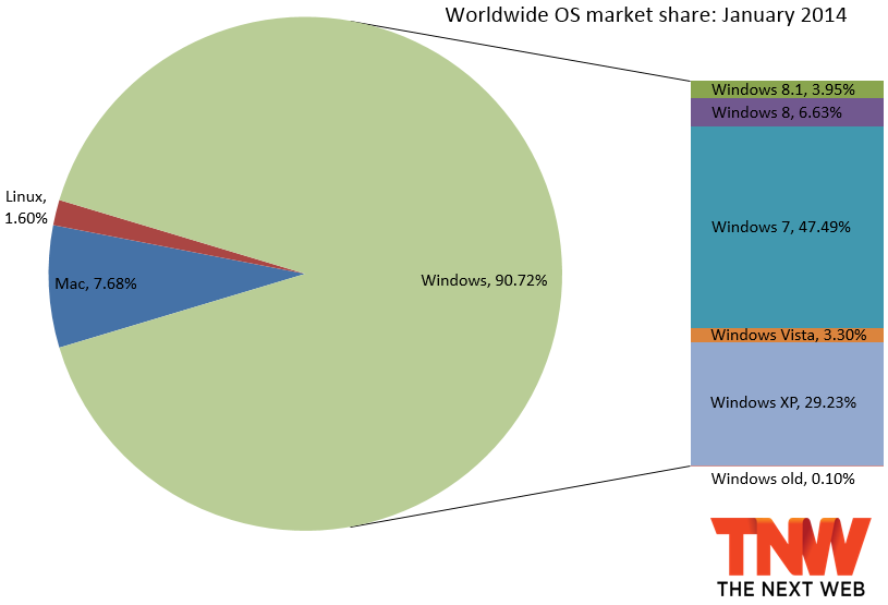 windows_share_january_2014