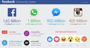 ارقام وارباح الفيس بوك