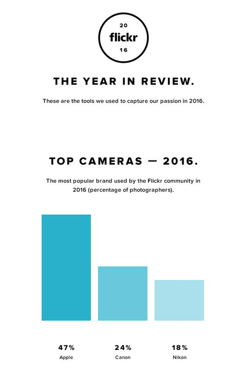 the-iphone-was-the-top-camera-used-in-flickrs-communities-in-2016