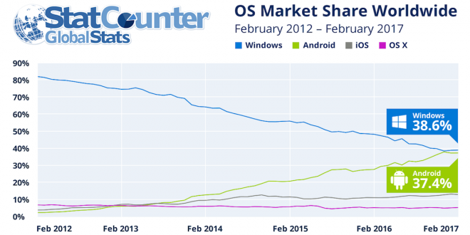 statcounter-os-market-share-android
