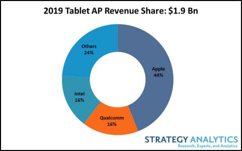 الايباد يستحوذ على 44% من مبيعات أجهزة التابلت في العالم 2019 1