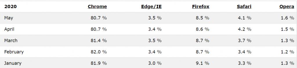 جوجل كروم يواصل اكتساح سوق المتصفحات منذ 2012 2