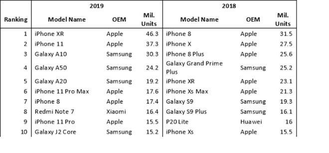 الايفون اكس ار رسمياً اكثر الهواتف مبيعاً في 2019 1