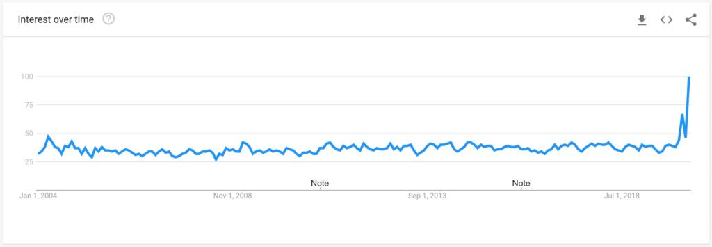 Good News الاكثر بحثاً الان على جوجل 1