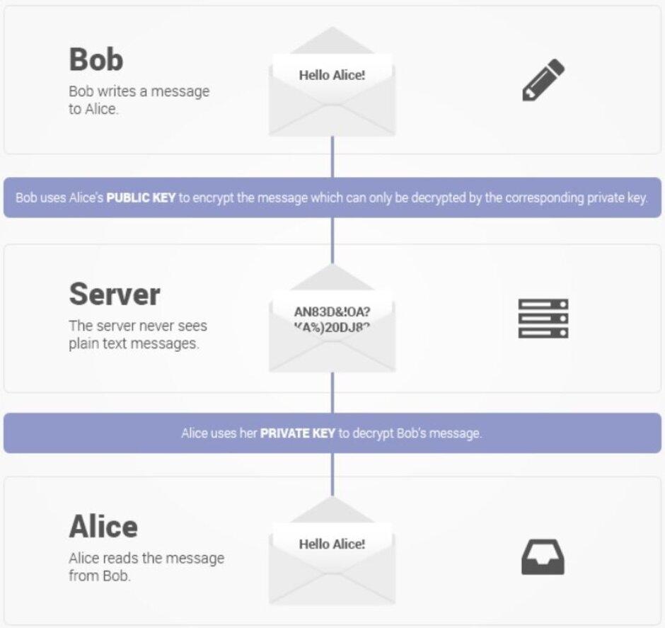 هواوي تبحث اضافة تطبيق البريد (ProtonMail) الى هواتفها القادمة عوضاً عن جيميل 1