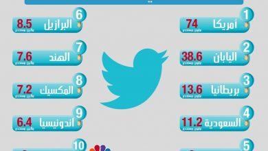 Photo of قائمة أكثر دول العالم استخداما لتويتر : السعودية في المركز الرابع