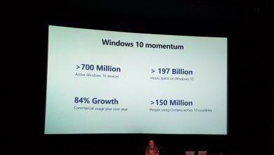 Photo of مايكروسوفت :الويندوز 10 على 700 مليون جهاز حول العالم الأن