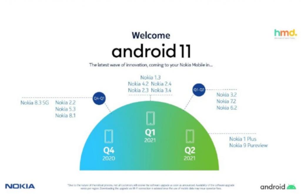 هواتف نوكيا التي سيتم تحديثها الى اندرويد 11