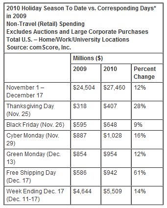 Photo of تقرير : المبيعات الإلكترونيه بلغت 27.46 مليار دولار في 47 يوم