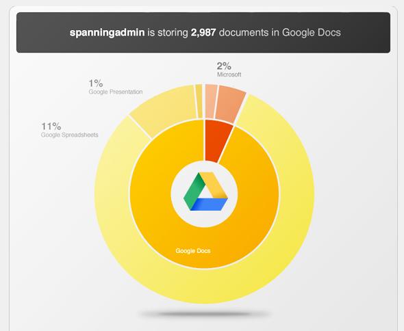 صورة نظم حسابك في جوجل درايف مع Spanning
