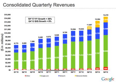 جوجل تختتم 2012 بتقرير مالي قوي 3