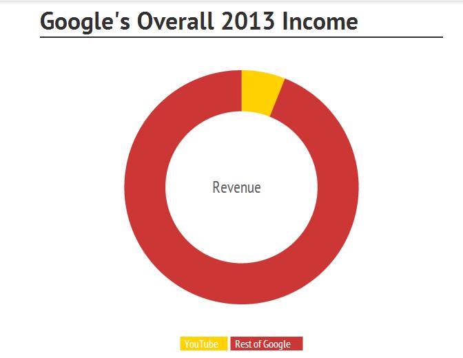 3.5 مليار دولار ايرادات يوتيوب في 2013 1