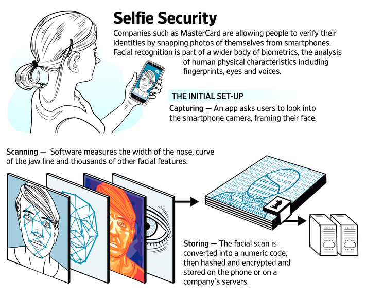 selfies-to-verify-consumers-identities