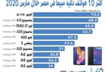 Photo of GFK تكشف عن أكثر 10 هواتف ذكية بيعاً في مصر خلال مارس 2020