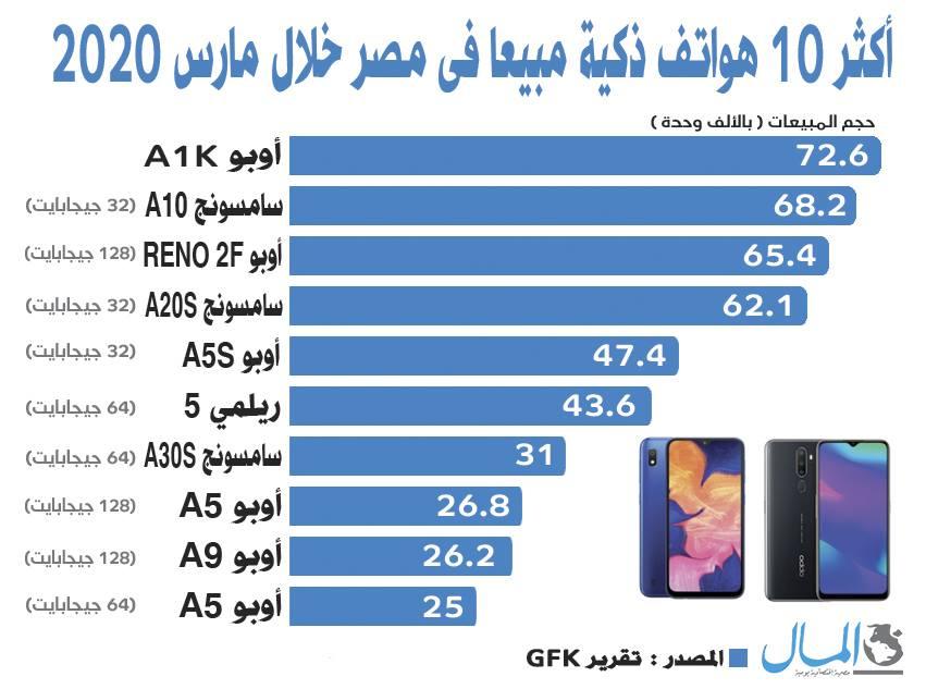 GFK تكشف عن أكثر 10 هواتف بيعاً في مصر خلال مارس 2020