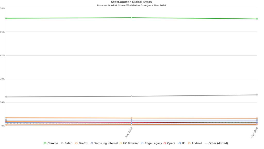 Statcounter : جوجل كروم يكتسح كل متصفحات الانترنت في الربع الاول من 2020 1