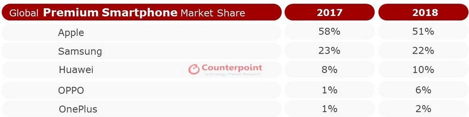 آبل تتصدر مبيعات سوق الهواتف الرائدة مع ملاحقة من سامسونج وهواوي 1