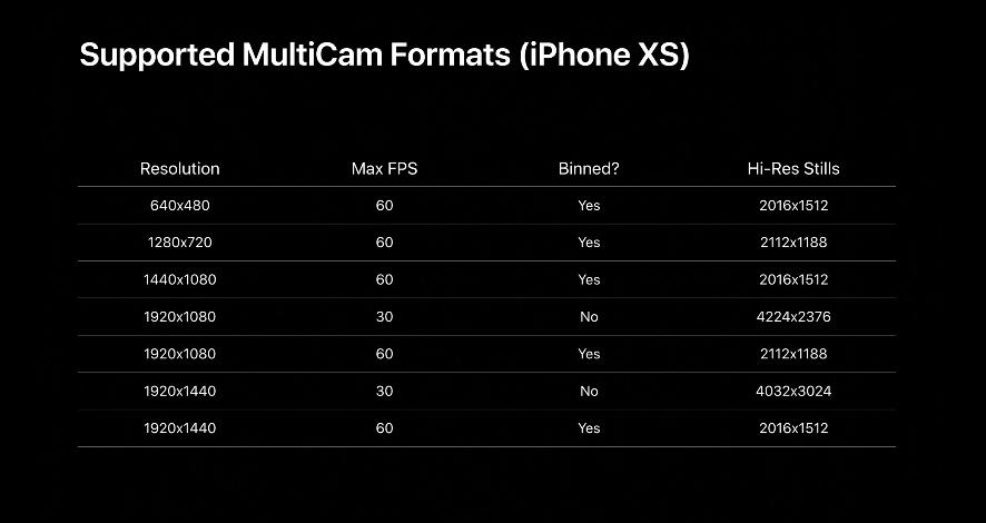 iOS 13 سيقدم دعم متعدد للكاميرا الخلفية والامامية 1